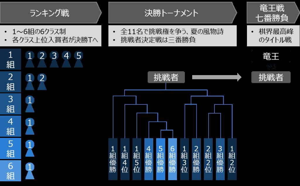 竜王戦のシステム